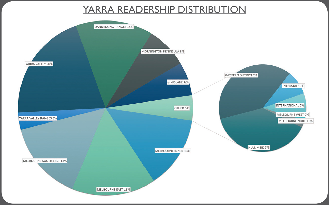 YarraReadership